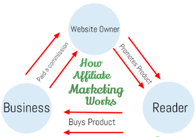 HowDoesAffiliateMarketingworks