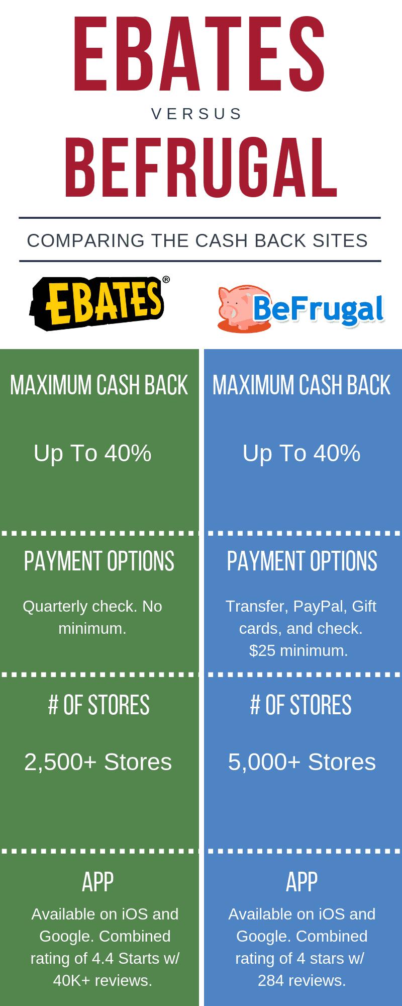 befrugal vs ebates infographic