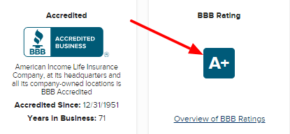 ail bbb rating
