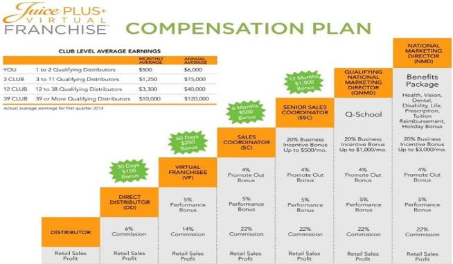 juice plus compensation plan