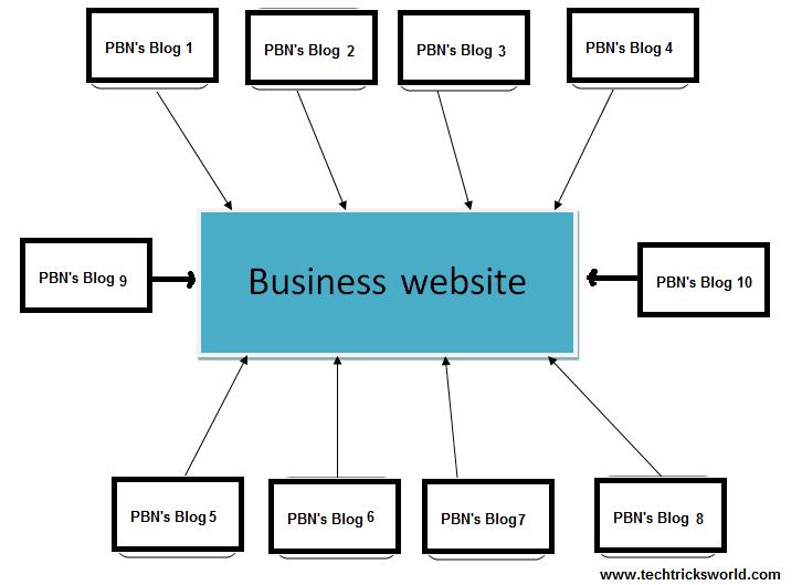 Réseau de blogs privés