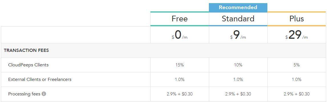 Cloudpeeps freelancers pricing