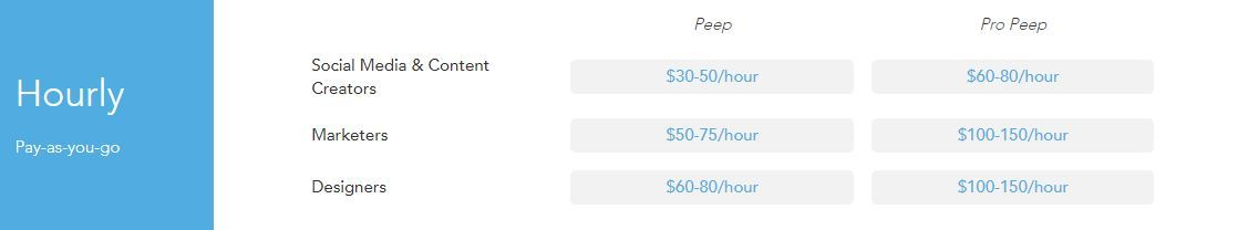 Cloudpeeps hourly rate