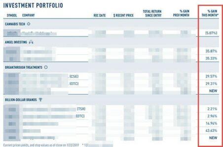 National Institute For Cannabis Investors stock portfolio